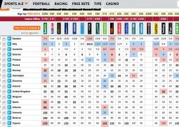 Eurovision odds 11th May 2015