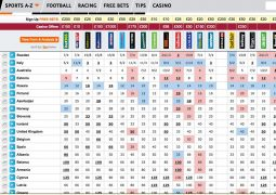 Bookmakers odds for the Eurovision winner as of 12th May 2015