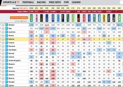 Bookmakers' odds on the winning song at Eurovision 2015, as of 13th May 2015