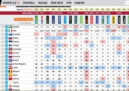 Bookmakers' Eurovision winner odds, 14th May 2015