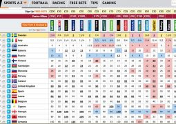 Eurovision 2015 odds 15th May 2015