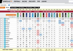 Eurovision 2015 Betting Odds