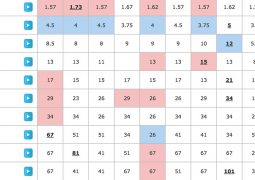 Eurovision Odds 14th May 2016