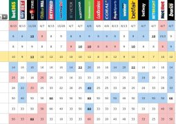 Betting odds 5th May 2017