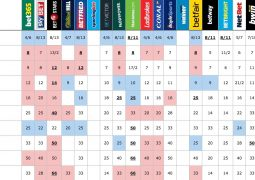 Top ten average betting odds for Eurovision 2017 winner on 2nd May