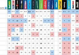 Top ten betting odds across bookies for Kyiv 2017 on 3rd May