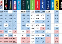 Bookies' odds to qualify from semifinal 2 on Thursday 11th May 2017