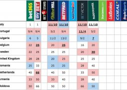 Bookies' odds just after the second semifinal on 11th May 2017