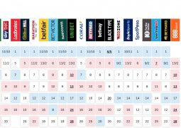 Bookies odds to win Eurovision as of 16th May 2019