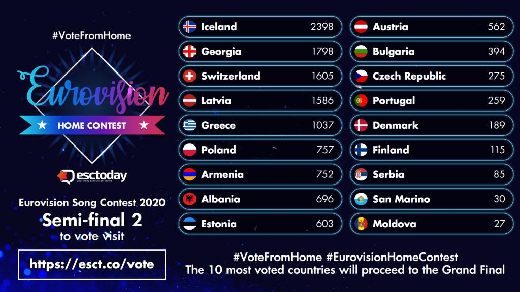 Eurovision Home Contest - Semifinal 2