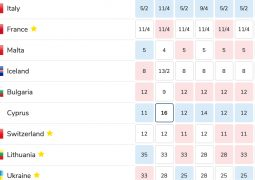 Bookies odds to win Eurovision 2021 as of 15th May 2021