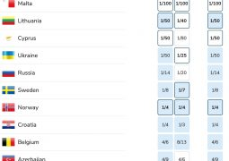Odds from bookies on qualification from semifinal 1 at the Eurovision Song Contest 2021 right before the show (aggregated by oddschecker)