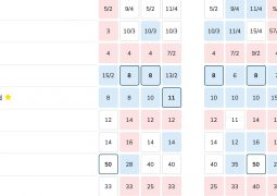 Bookies' odds to win Eurovision 2021 as of 19th May 2021 as aggregated by Oddschecker.